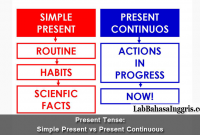 Present Tense: Simple Present vs Present Continuous